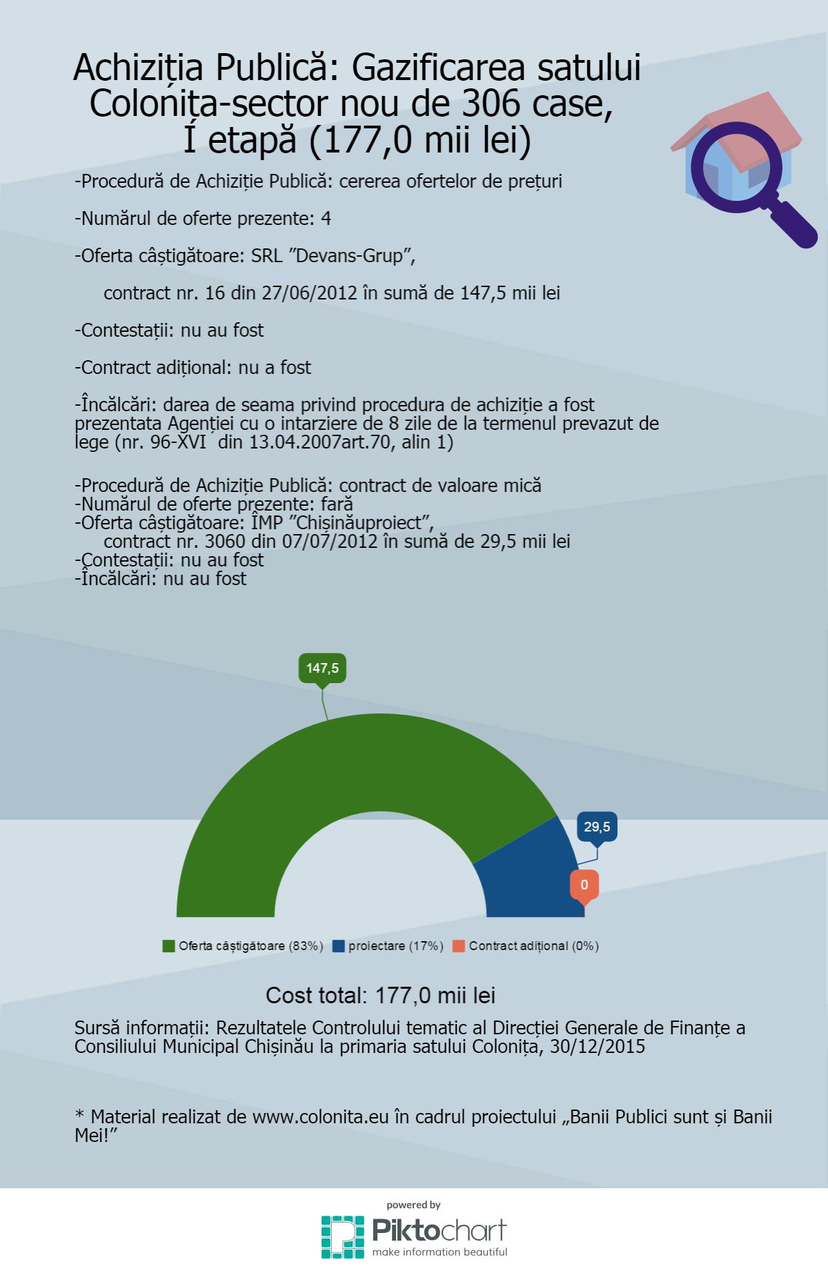 achizitii-gazificare-sector-306