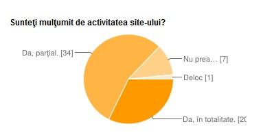 Rezultatele sondajului referitor la activitatea site-ului