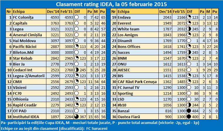 clasament_IDEA_5.02.15
