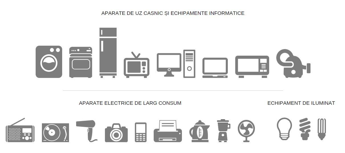 e-reciclare Colonita