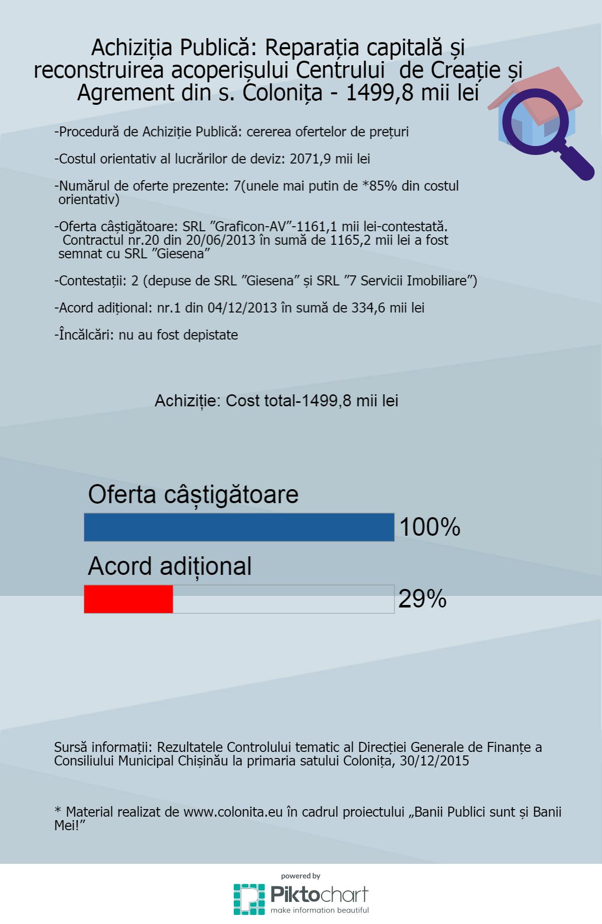 achizitii-2013-1-reparatia-centru-creatie (1)