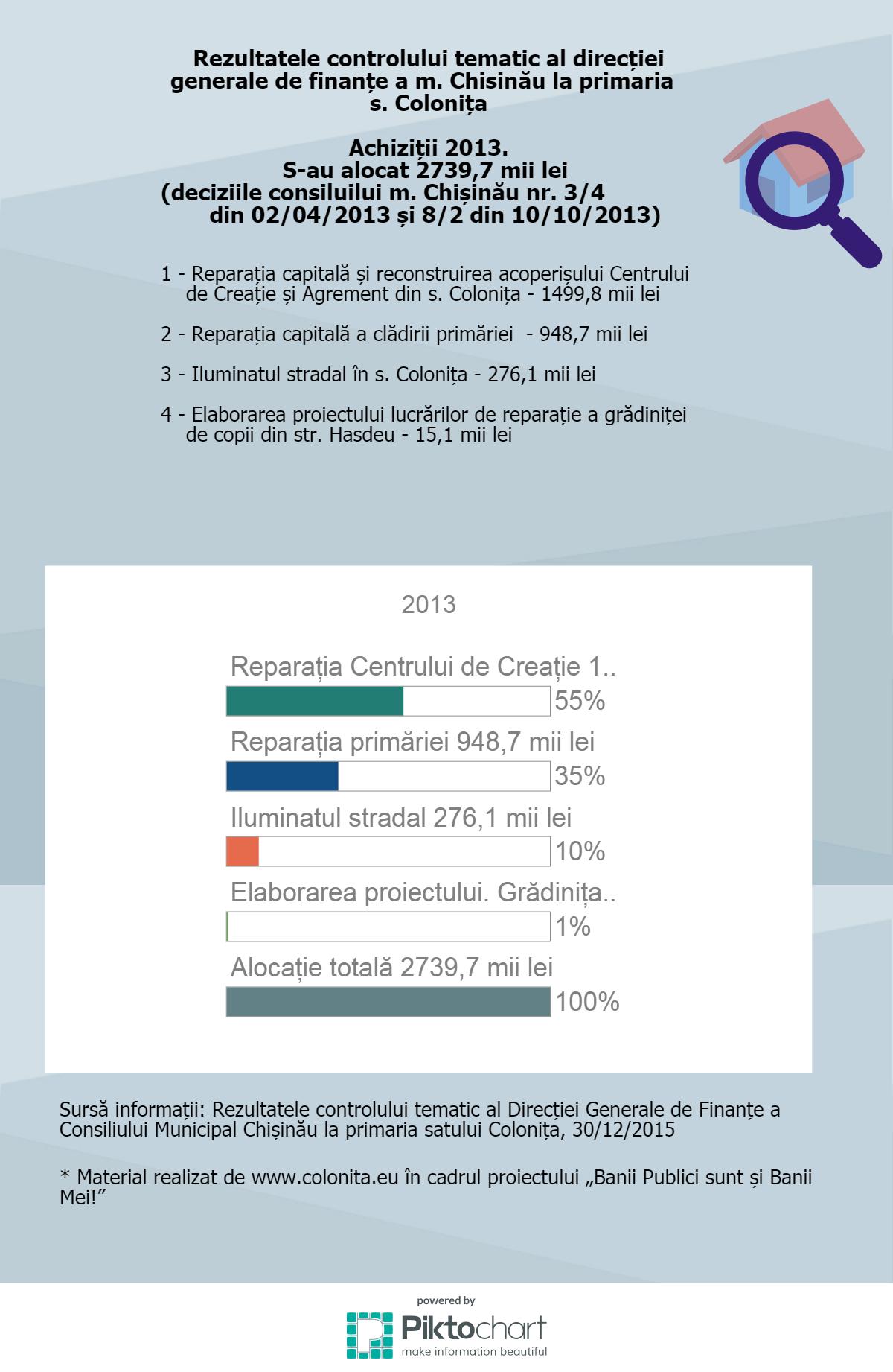 achizitii-2013