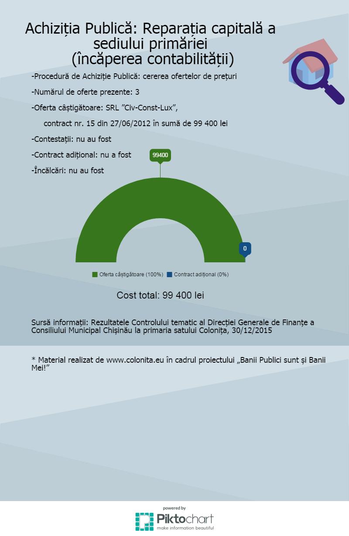 achizitii-reparatia-contabilitatii (1)