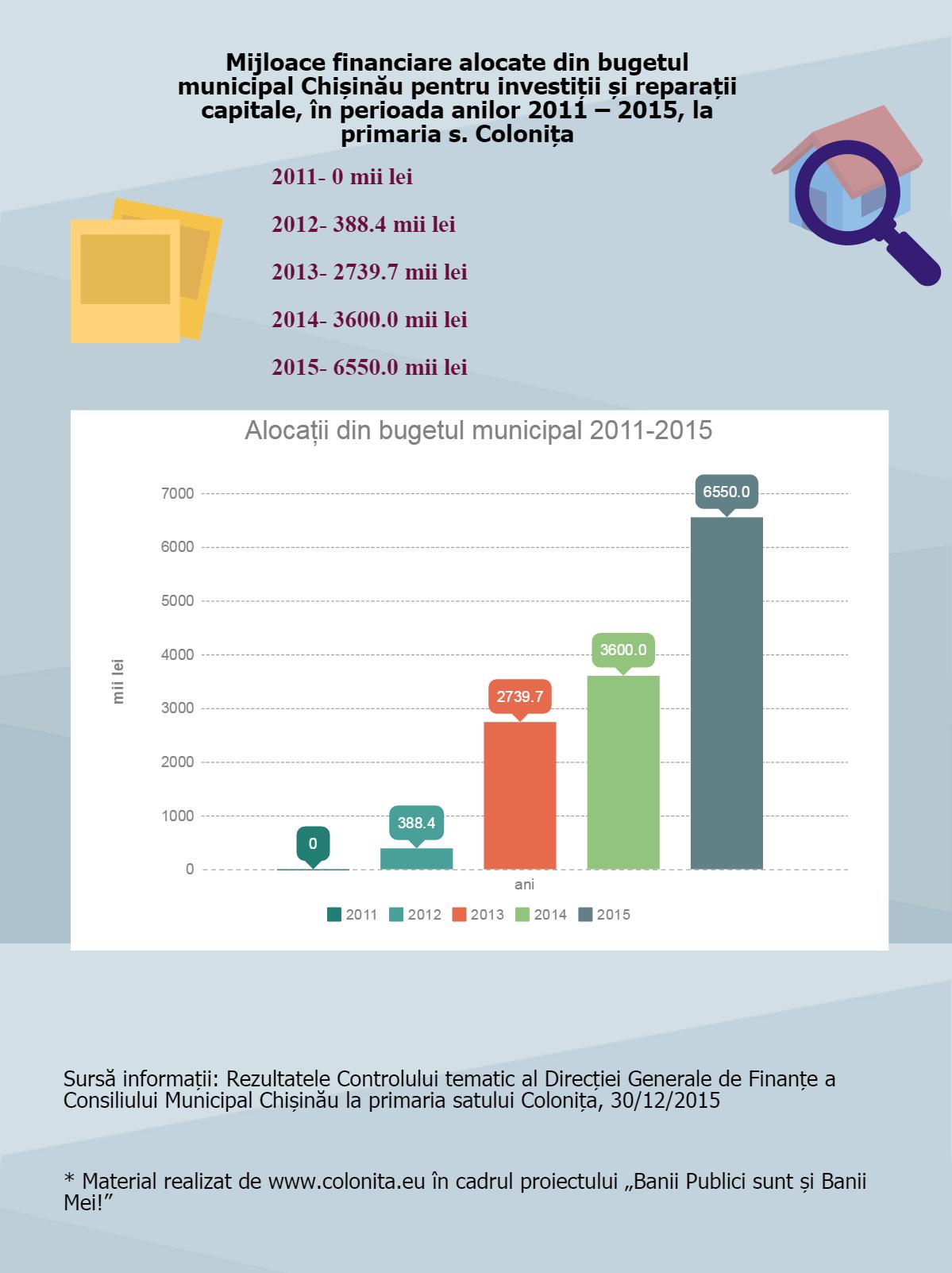 achizitii_2012-2013-2014-2015